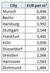 cost of living in Germany_how to save money_average price per sq properties in Germany_my life in germany_hkwomanabroad