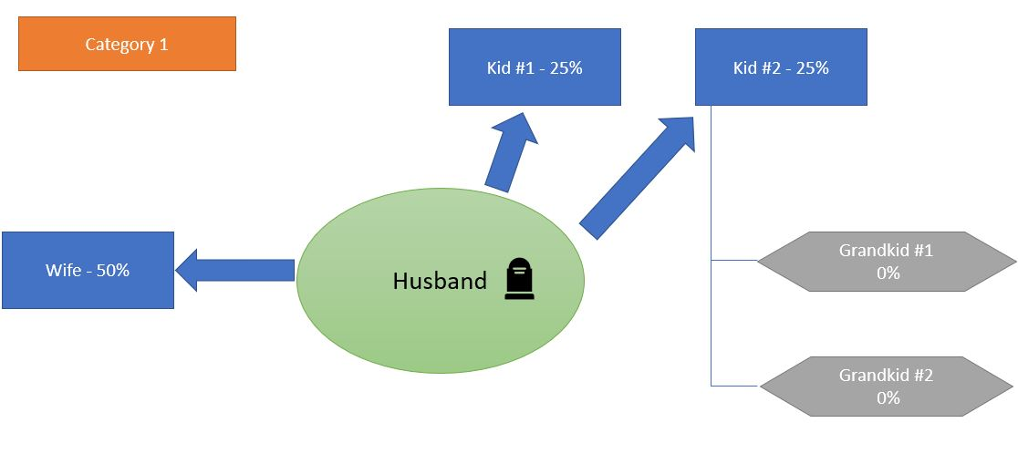 category 1_inheritance law in Germany_Making a will in Germany_My life in Germany_hkwomanabroad