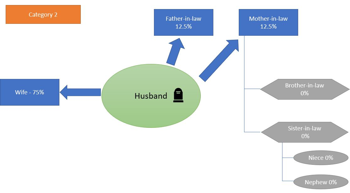 category 2_inheritance law in Germany_Making a will in Germany_My life in Germany_hkwomanabroad